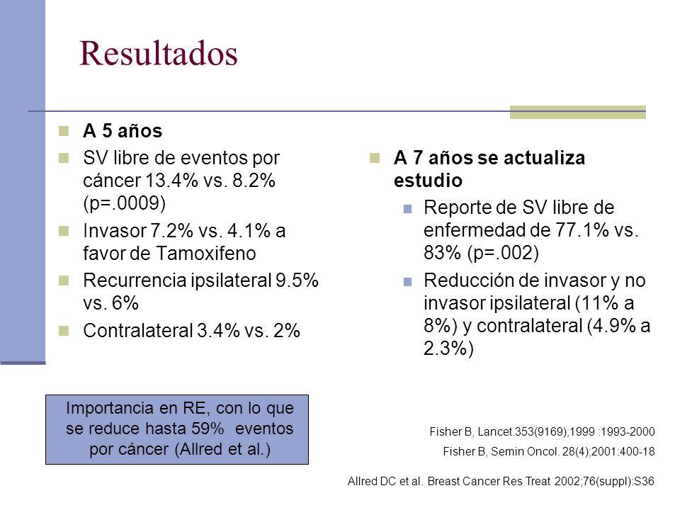 A 5 años SV libre de eventos por cáncer 13.4% vs. 8.2% (p=.0009) Invasor 7.2% vs. 4.1% a favor de Tamoxifeno Recurrencia ipsilateral 9.5% vs. 6% Contr