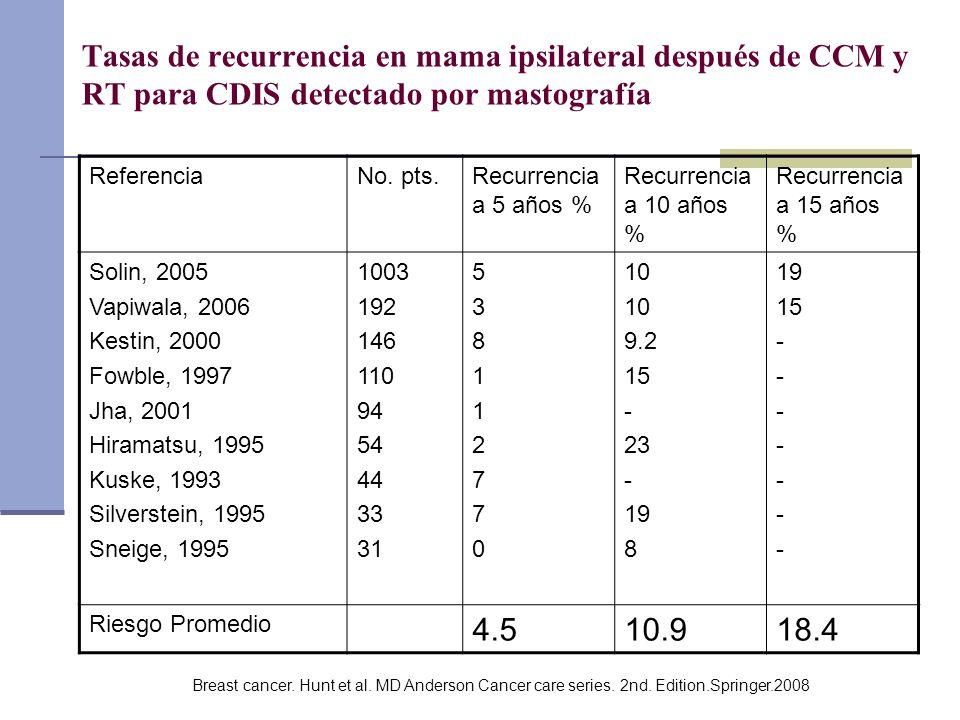 Tasas de recurrencia en mama ipsilateral después de CCM y RT para CDIS detectado por mastografía ReferenciaNo. pts.Recurrencia a 5 años % Recurrencia