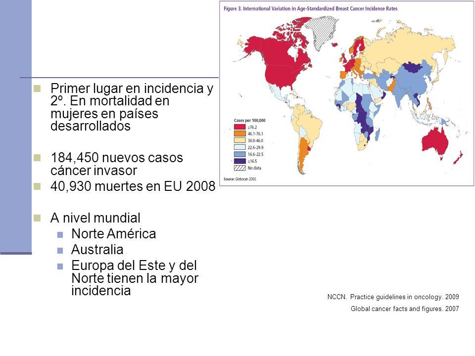 Primer lugar en incidencia y 2º. En mortalidad en mujeres en países desarrollados 184,450 nuevos casos cáncer invasor 40,930 muertes en EU 2008 A nive
