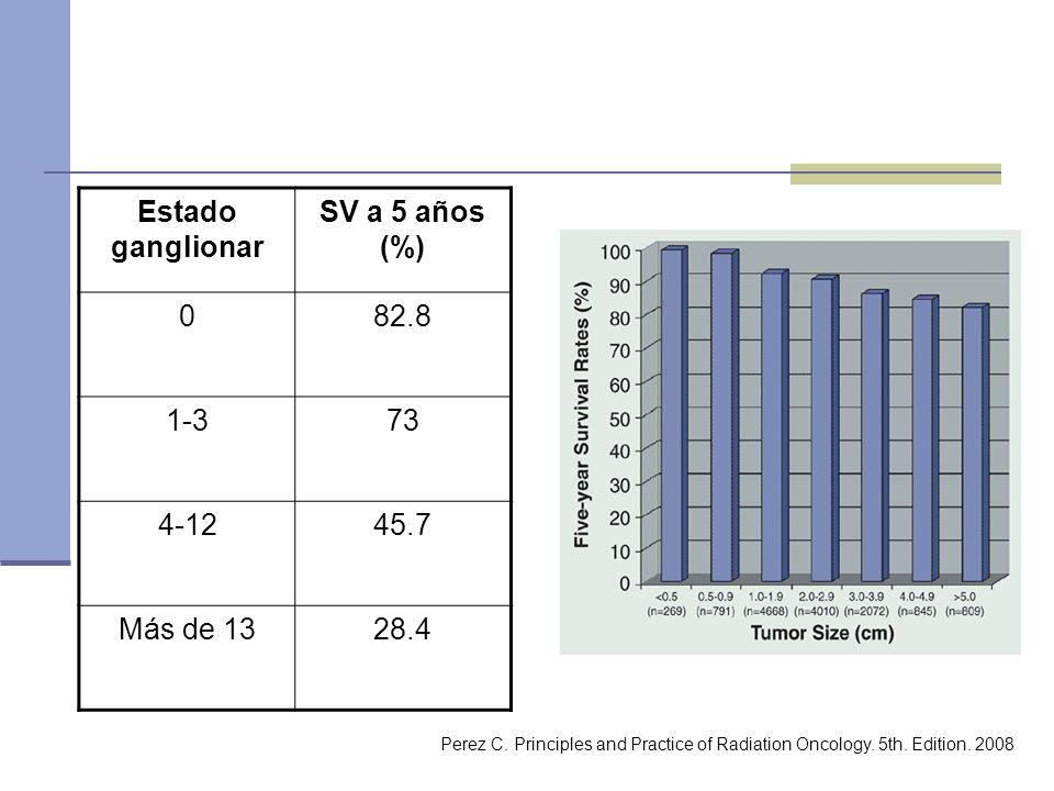 Estado ganglionar SV a 5 años (%) 082.8 1-373 4-1245.7 Más de 1328.4 Perez C. Principles and Practice of Radiation Oncology. 5th. Edition. 2008