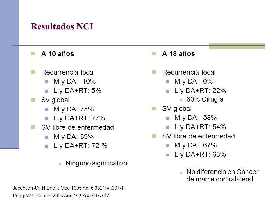 Resultados NCI A 10 años Recurrencia local M y DA: 10% L y DA+RT: 5% Sv global M y DA: 75% L y DA+RT: 77% SV libre de enfermedad M y DA: 69% L y DA+RT