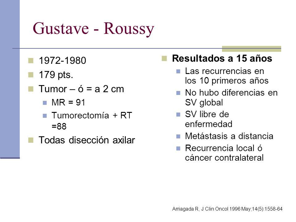 Gustave - Roussy 1972-1980 179 pts. Tumor – ó = a 2 cm MR = 91 Tumorectomía + RT =88 Todas disección axilar Resultados a 15 años Las recurrencias en l
