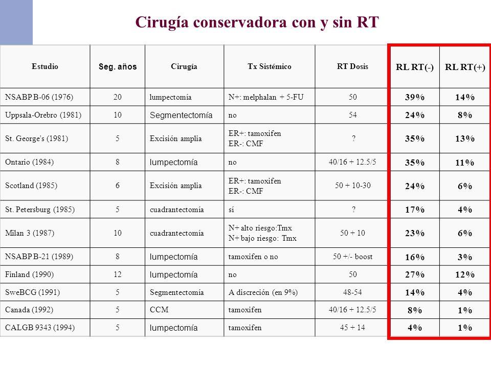 Estudio Seg. años CirugíaTx SistémicoRT Dosis RL RT(-)RL RT(+) NSABP B-06 (1976)20lumpectomíaN+: melphalan + 5-FU50 39%14% Uppsala-Orebro (1981)10 Seg