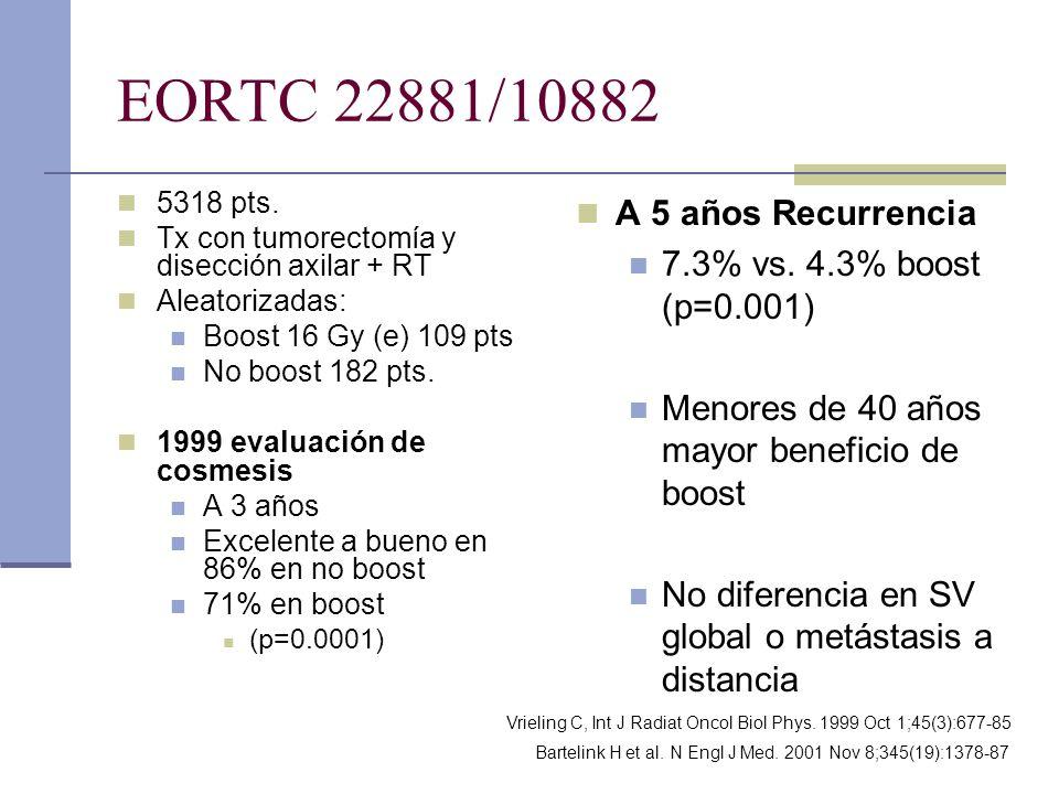 EORTC 22881/10882 5318 pts. Tx con tumorectomía y disección axilar + RT Aleatorizadas: Boost 16 Gy (e) 109 pts No boost 182 pts. 1999 evaluación de co