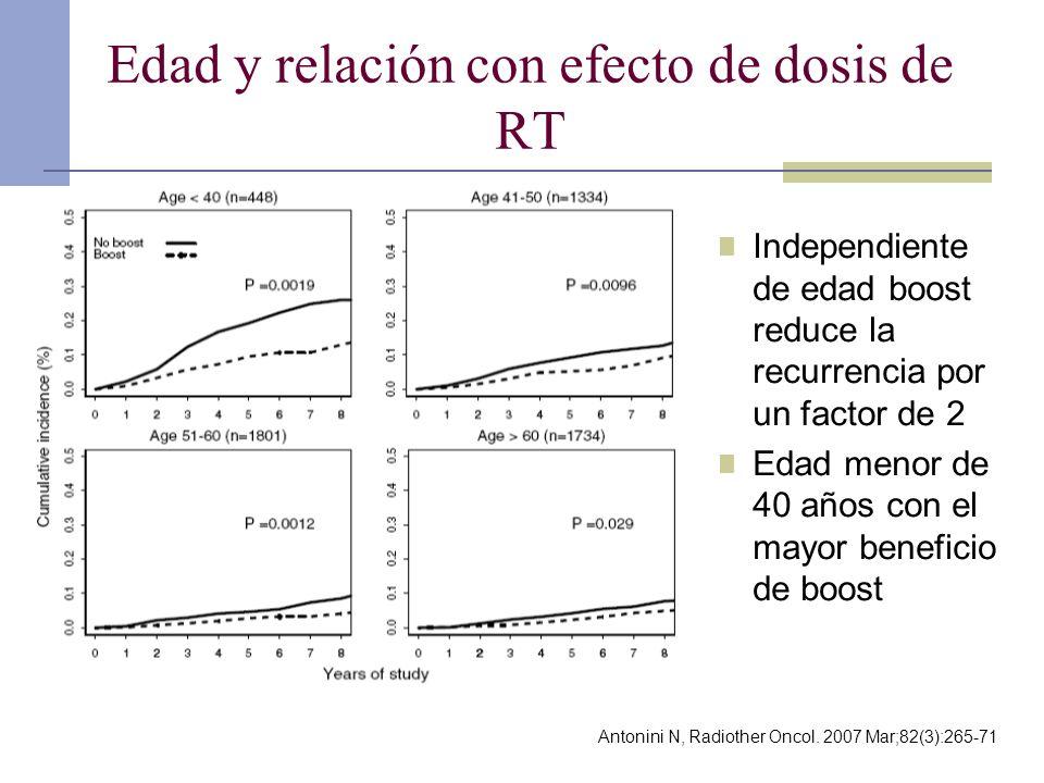 Edad y relación con efecto de dosis de RT Independiente de edad boost reduce la recurrencia por un factor de 2 Edad menor de 40 años con el mayor bene