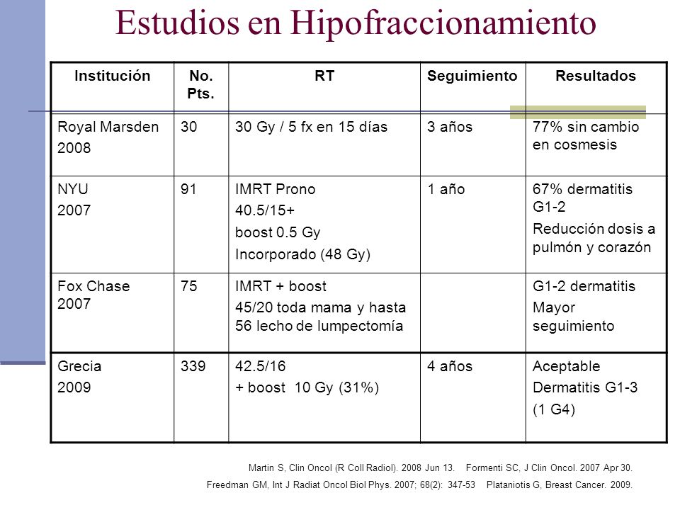 Estudios en Hipofraccionamiento InstituciónNo. Pts. RTSeguimientoResultados Royal Marsden 2008 3030 Gy / 5 fx en 15 días3 años77% sin cambio en cosmes