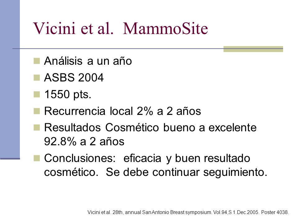 Vicini et al. MammoSite Análisis a un año ASBS 2004 1550 pts. Recurrencia local 2% a 2 años Resultados Cosmético bueno a excelente 92.8% a 2 años Conc