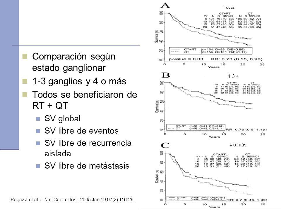 Comparación según estado ganglionar 1-3 ganglios y 4 o más Todos se beneficiaron de RT + QT SV global SV libre de eventos SV libre de recurrencia aisl