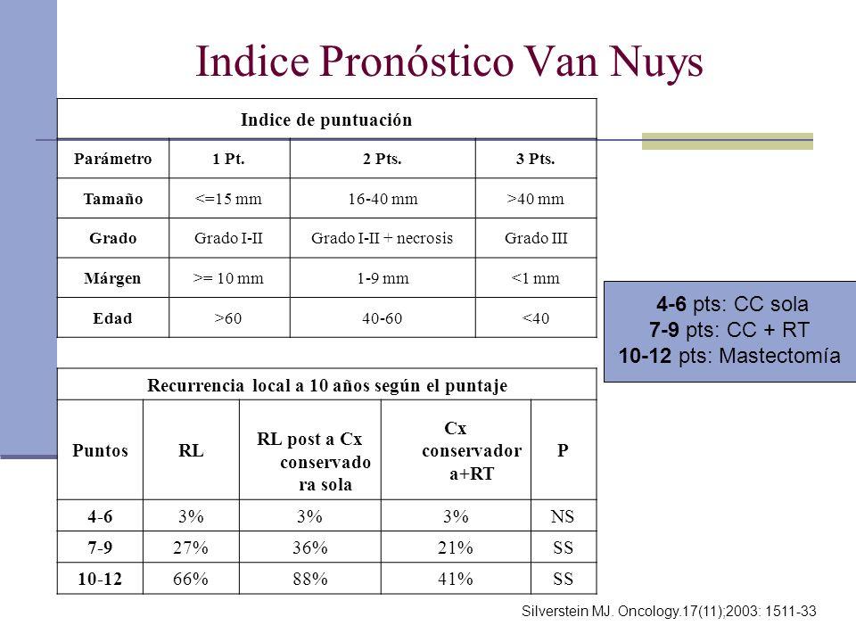 Indice Pronóstico Van Nuys Indice de puntuación Parámetro1 Pt.2 Pts.3 Pts. Tamaño<=15 mm16-40 mm>40 mm GradoGrado I-IIGrado I-II + necrosisGrado III M