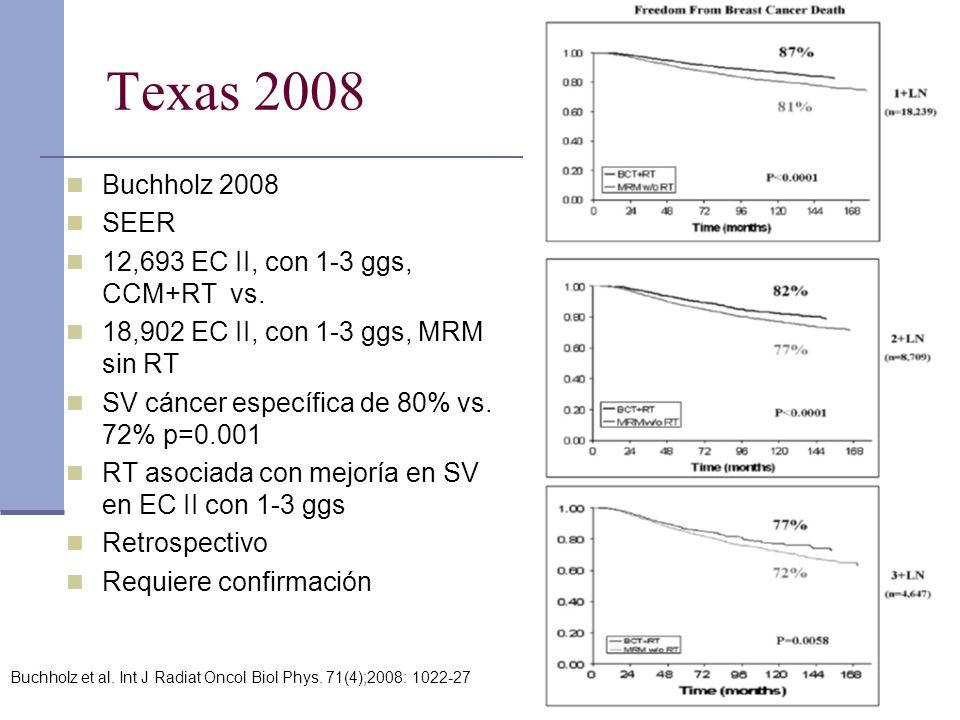 Texas 2008 Buchholz 2008 SEER 12,693 EC II, con 1-3 ggs, CCM+RT vs. 18,902 EC II, con 1-3 ggs, MRM sin RT SV cáncer específica de 80% vs. 72% p=0.001