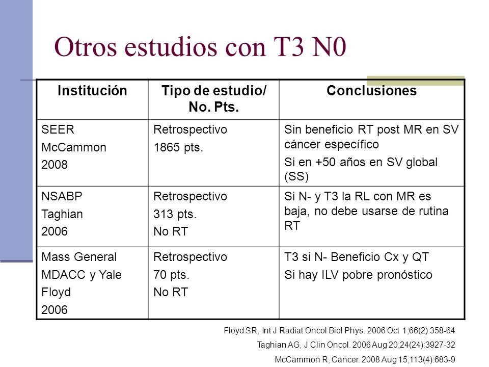 Otros estudios con T3 N0 InstituciónTipo de estudio/ No. Pts. Conclusiones SEER McCammon 2008 Retrospectivo 1865 pts. Sin beneficio RT post MR en SV c