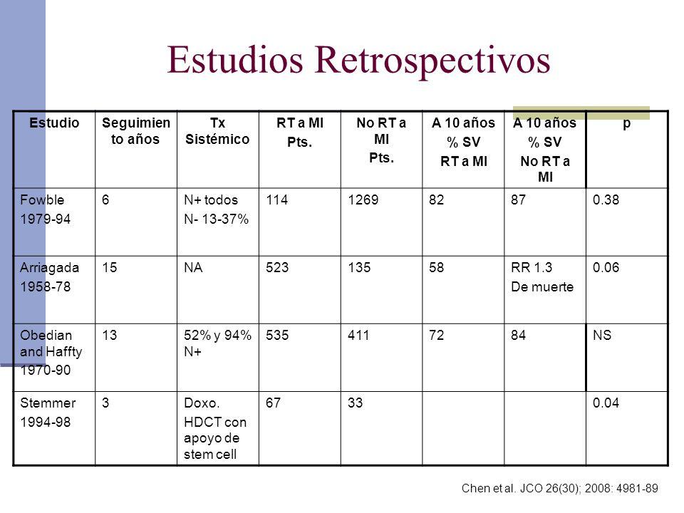 Estudios Retrospectivos EstudioSeguimien to años Tx Sistémico RT a MI Pts. No RT a MI Pts. A 10 años % SV RT a MI A 10 años % SV No RT a MI p Fowble 1