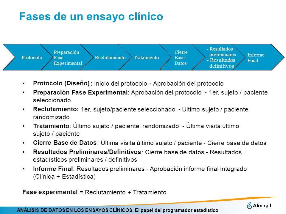 ANÁLISIS DE DATOS EN LOS ENSAYOS CLÍNICOS. El papel del programador estadístico Fases de un ensayo clínico Protocolo (Diseño) : Inicio delprotocolo -