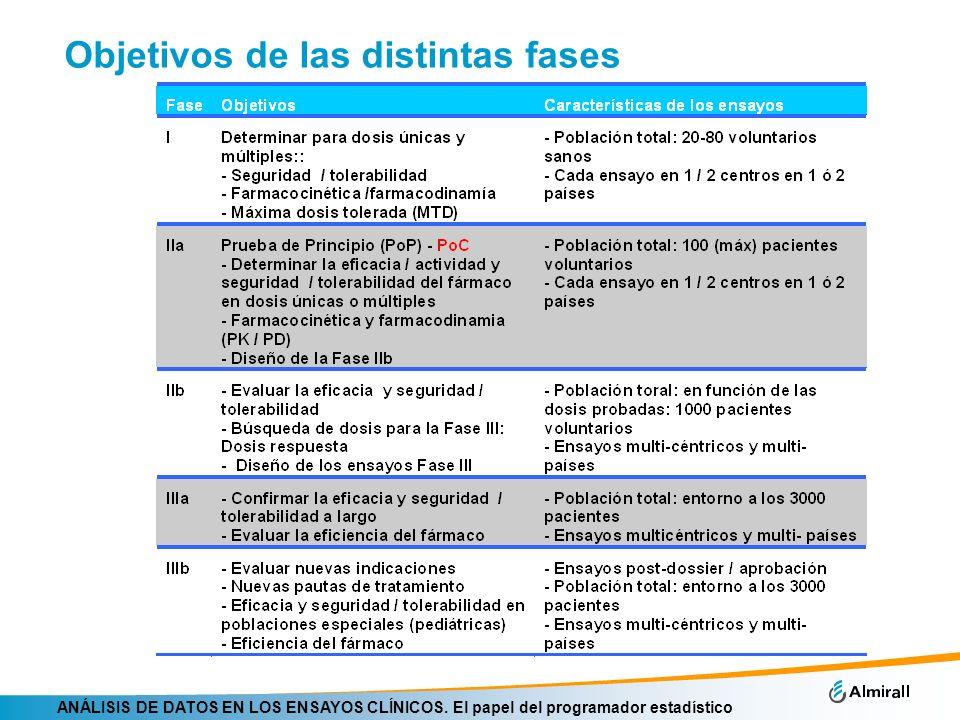 ANÁLISIS DE DATOS EN LOS ENSAYOS CLÍNICOS.