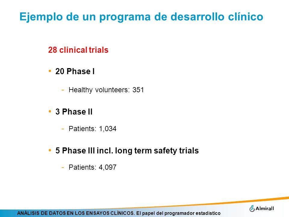 ANÁLISIS DE DATOS EN LOS ENSAYOS CLÍNICOS. El papel del programador estadístico Ejemplo de un programa de desarrollo clínico 28 clinical trials 20 Pha