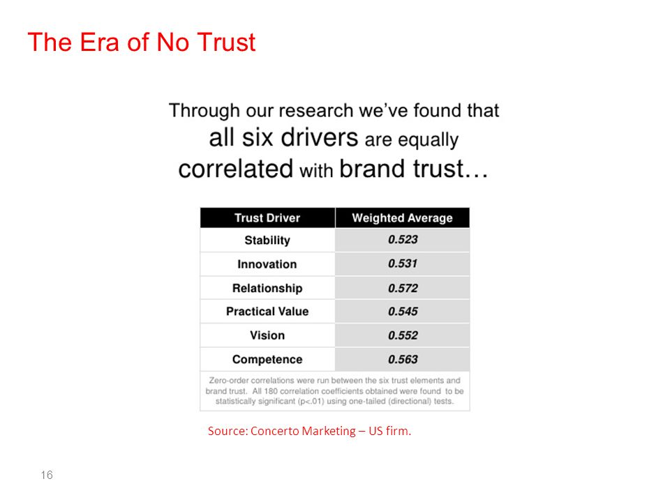 16 The Era of No Trust Source: Concerto Marketing – US firm.