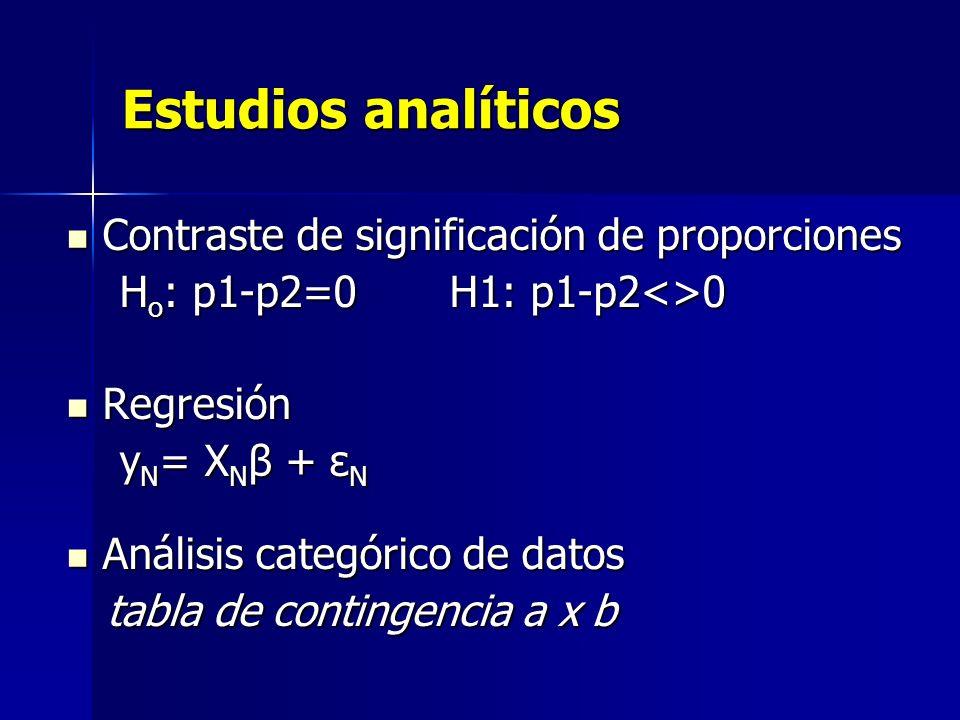 Estudios analíticos Contraste de significación de proporciones Contraste de significación de proporciones H o : p1-p2=0 H1: p1-p2<>0 H o : p1-p2=0 H1: