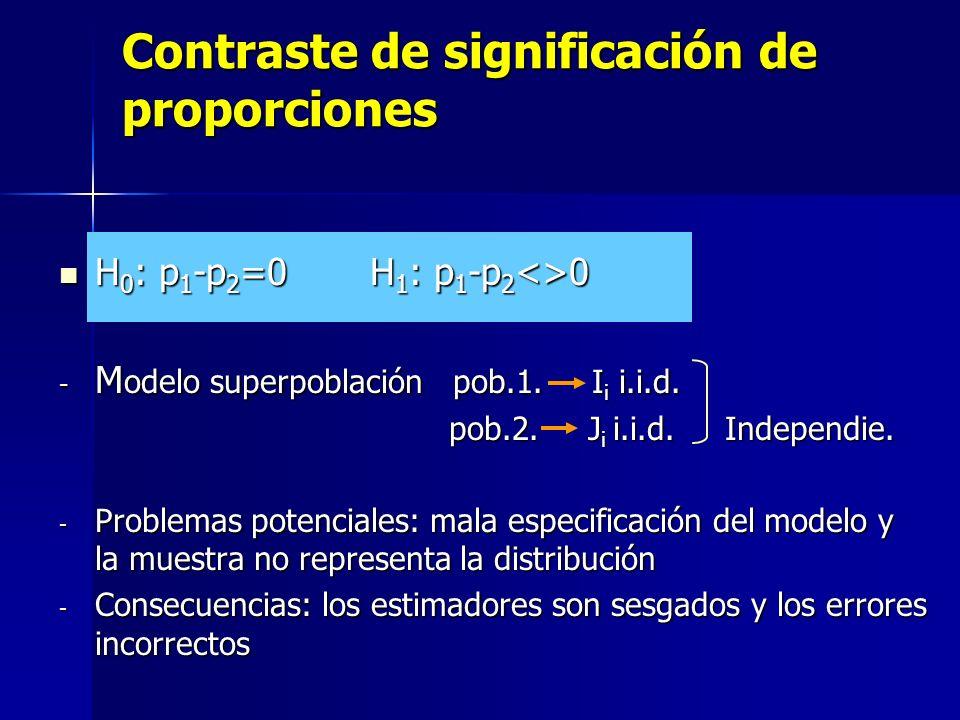 Contraste de significación de proporciones H 0 : p 1 -p 2 =0 H 1 : p 1 -p 2 <>0 H 0 : p 1 -p 2 =0 H 1 : p 1 -p 2 <>0 - M odelo superpoblación pob.1. I