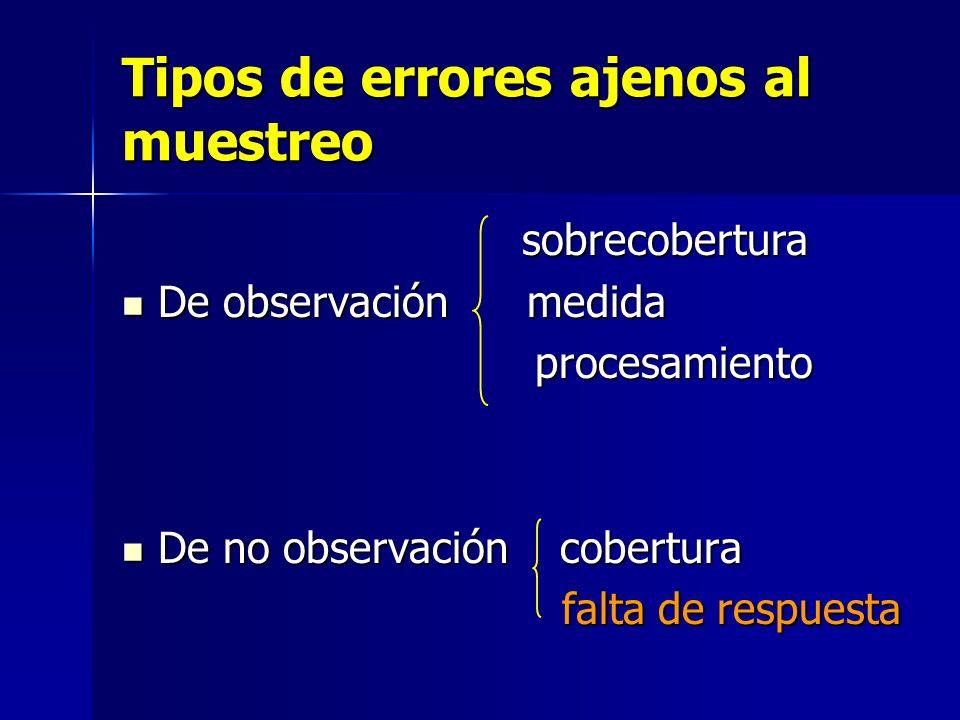 Tipos de errores ajenos al muestreo sobrecobertura sobrecobertura De observación medida De observación medida procesamiento procesamiento De no observ