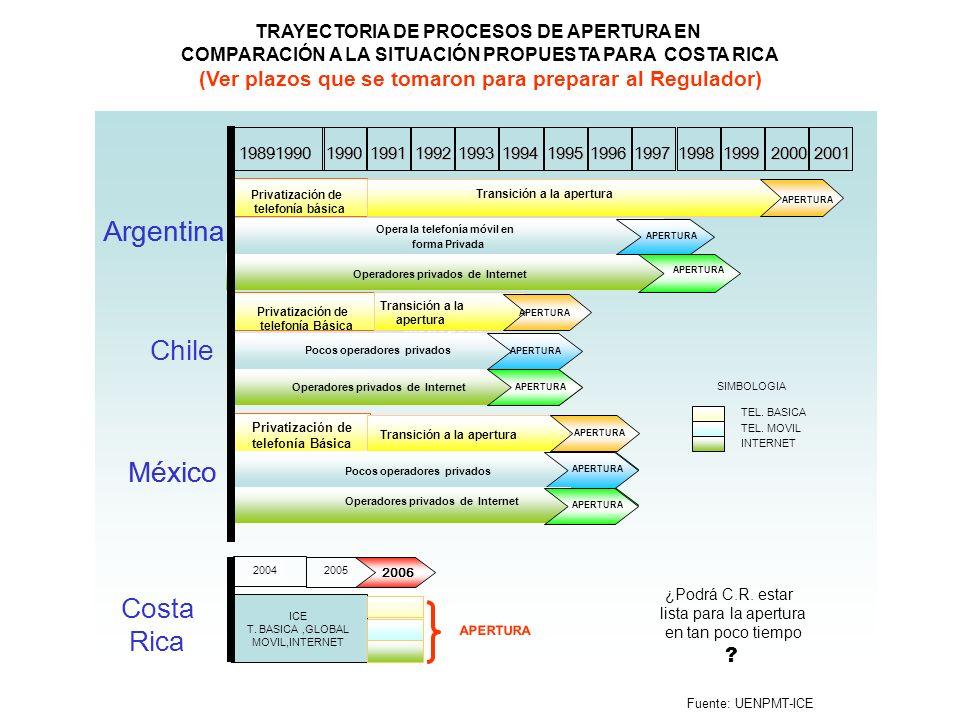 TRAYECTORIA DE PROCESOS DE APERTURA EN COMPARACIÓN A LA SITUACIÓN PROPUESTA PARA COSTA RICA (Ver plazos que se tomaron para preparar al Regulador) 200
