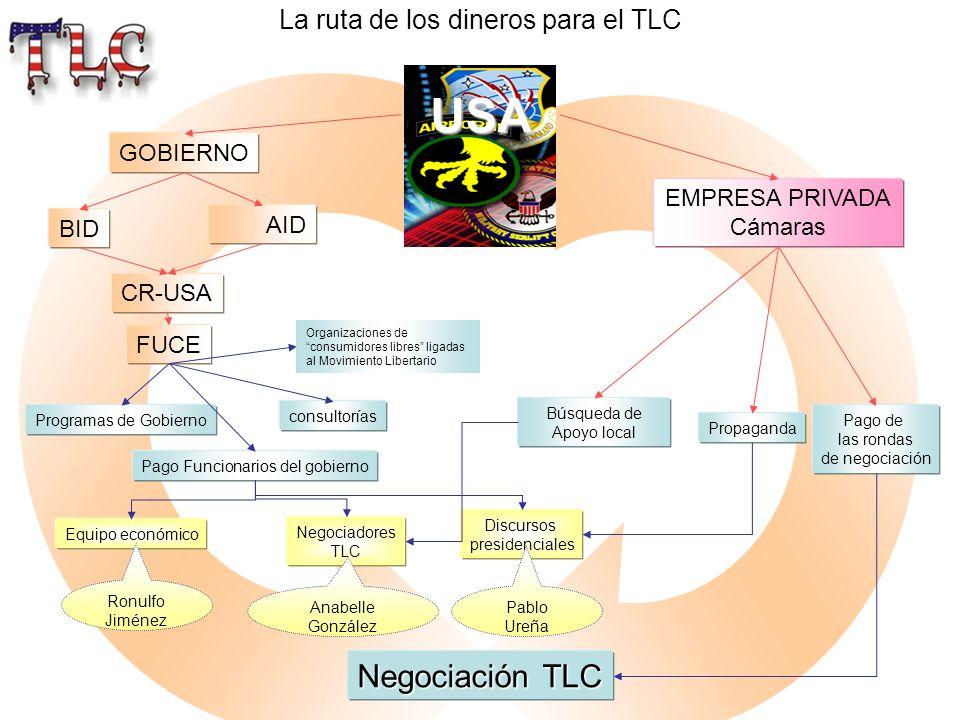 La ruta de los dineros para el TLC USA EMPRESA PRIVADA Cámaras GOBIERNO BID AID Programas de Gobierno CR-USA FUCE Pago Funcionarios del gobierno consu
