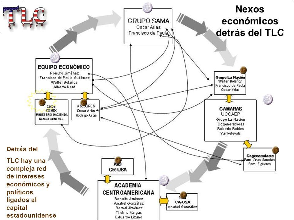 Nexos económicos detrás del TLC Detrás del TLC hay una compleja red de intereses económicos y políticos ligados al capital estadounidense