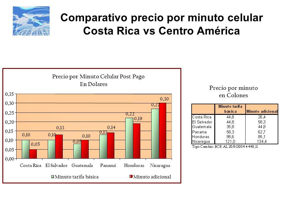 Comparativo precio por minuto celular Costa Rica vs Centro América Precio por minuto en Colones Precio por Minuto Celular Post Pago En Dolares 0,10 0,