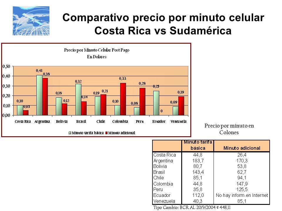 Comparativo precio por minuto celular Costa Rica vs Sudamérica Precio por minuto en Colones