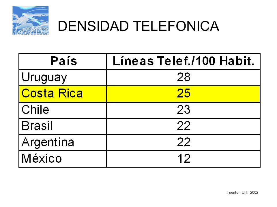 INDICE DE PRODUCTIVIDAD Empleados por 1.000 líneas telefónicas Fuente: Tiempos del Mundo, 13/06/03, UIT 2001