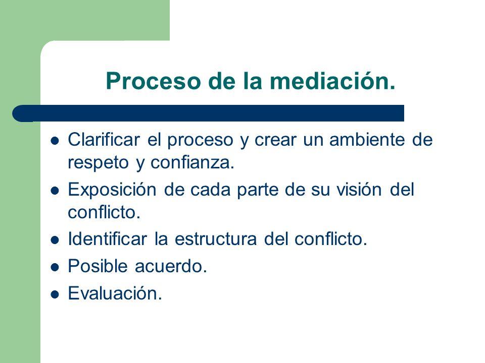 Proceso de la mediación. Clarificar el proceso y crear un ambiente de respeto y confianza. Exposición de cada parte de su visión del conflicto. Identi