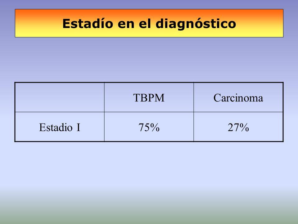Estadío en el diagnóstico TBPMCarcinoma Estadio I75%27%