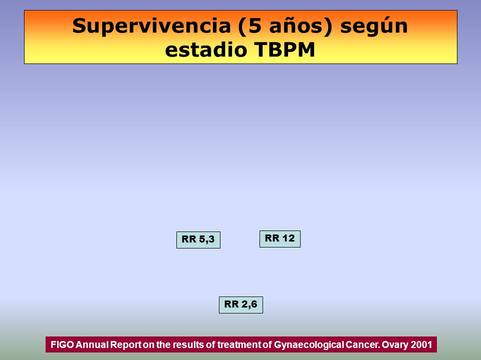 Supervivencia (5 años) según estadio TBPM RR 5,3 RR 2,6 RR 12 FIGO Annual Report on the results of treatment of Gynaecological Cancer. Ovary 2001
