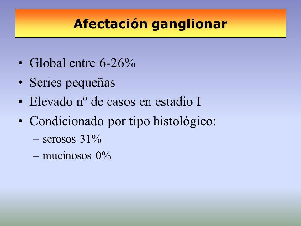 Afectación ganglionar Global entre 6-26% Series pequeñas Elevado nº de casos en estadio I Condicionado por tipo histológico: –serosos 31% –mucinosos 0