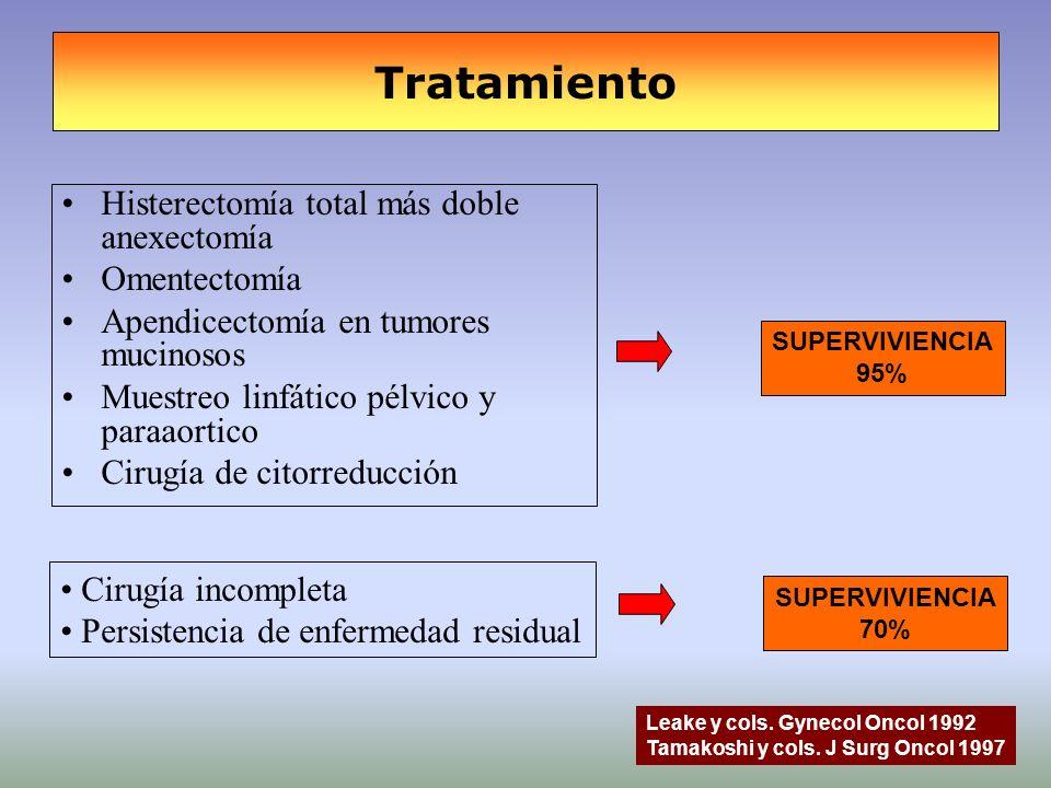 Tratamiento Histerectomía total más doble anexectomía Omentectomía Apendicectomía en tumores mucinosos Muestreo linfático pélvico y paraaortico Cirugí