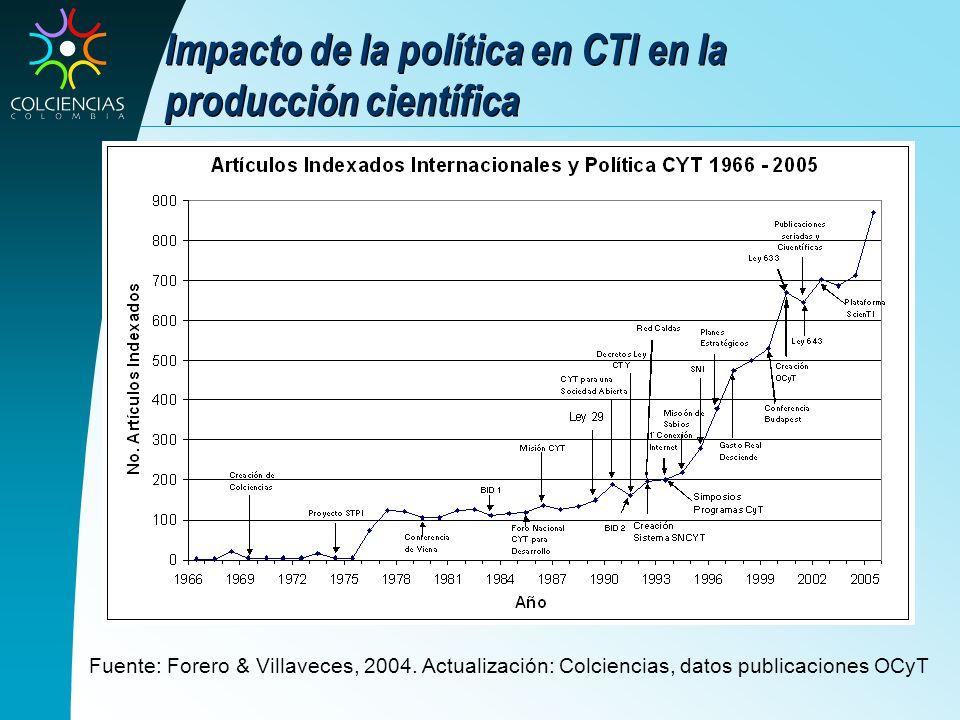 Impacto de la política en CTI en la producción científica Fuente: Forero & Villaveces, 2004. Actualización: Colciencias, datos publicaciones OCyT