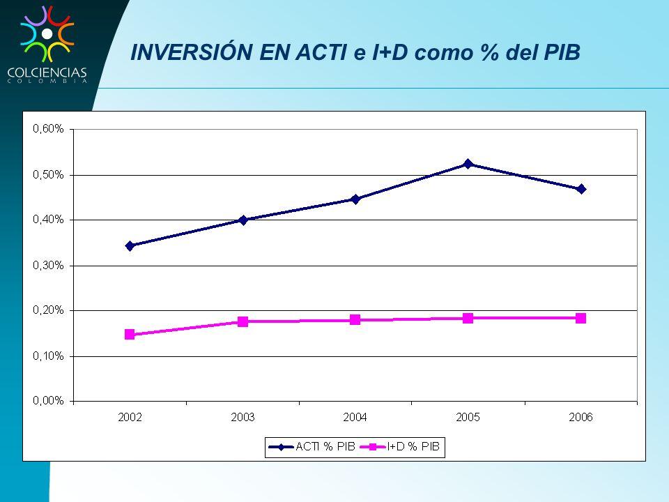 INVERSIÓN EN ACTI e I+D como % del PIB