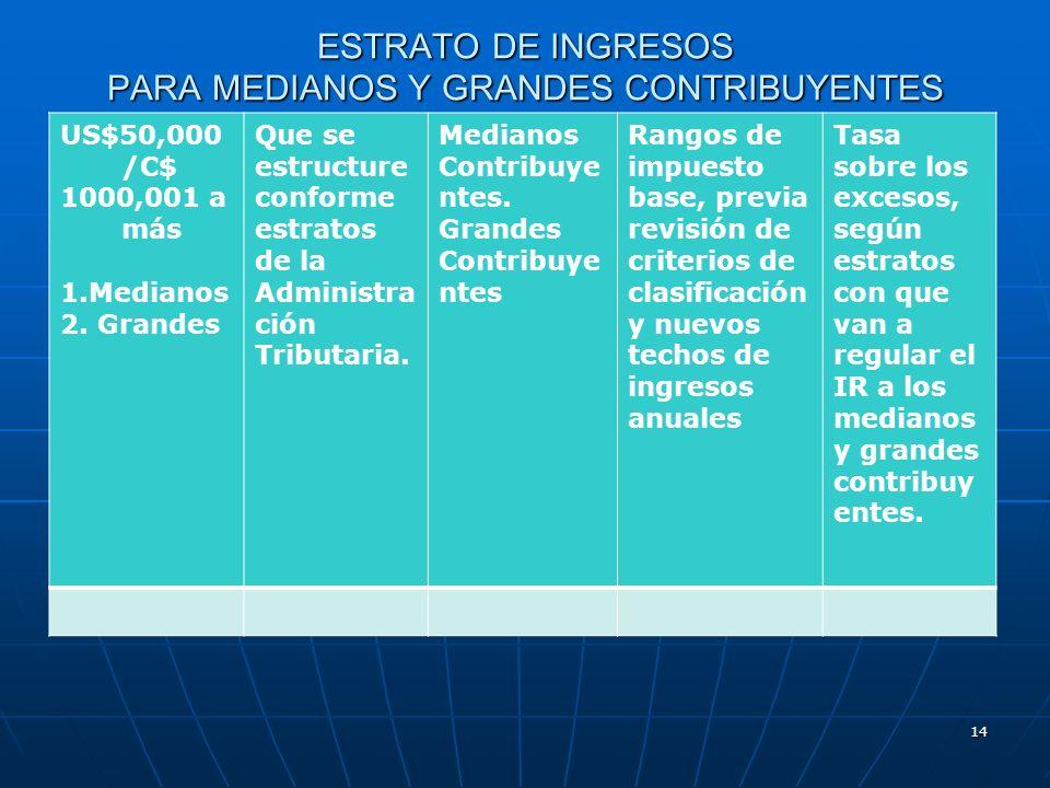 ESTRATO DE INGRESOS PARA MEDIANOS Y GRANDES CONTRIBUYENTES US$50,000 /C$ 1000,001 a más 1.Medianos 2. Grandes Que se estructure conforme estratos de l