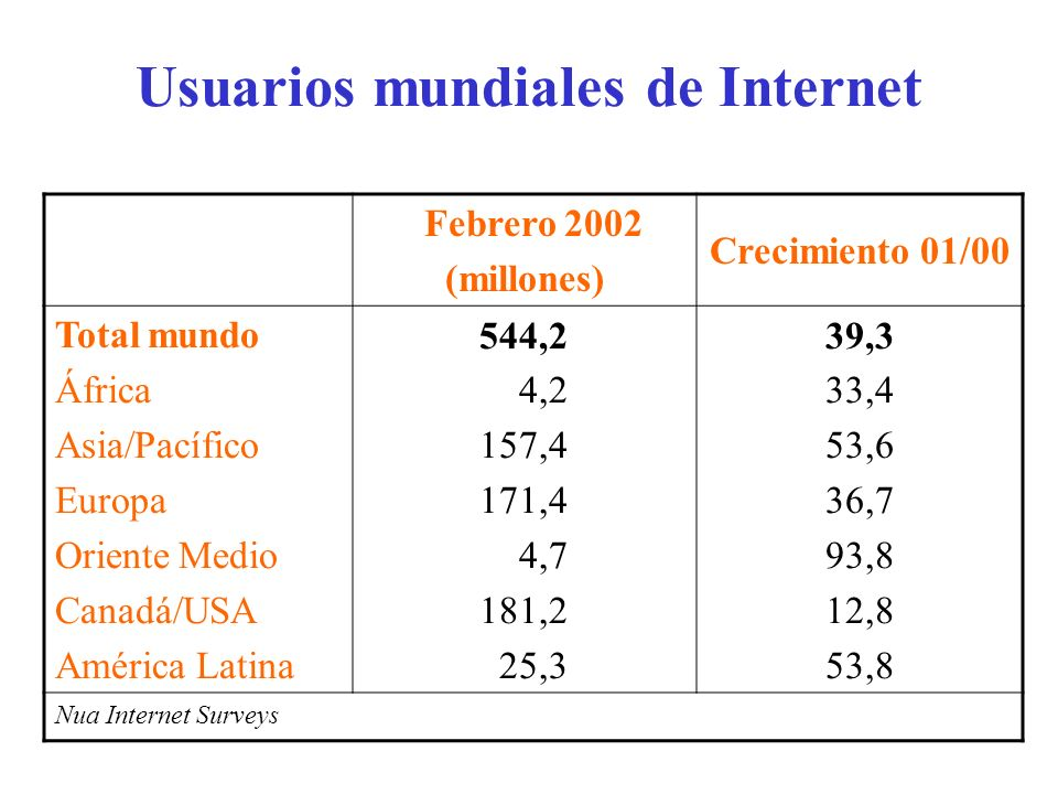 Usuarios mundiales de Internet Febrero 2002 (millones) Crecimiento 01/00 Total mundo África Asia/Pacífico Europa Oriente Medio Canadá/USA América Lati