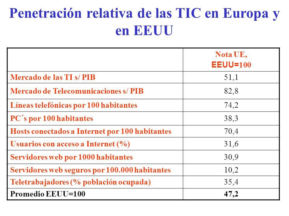 Penetración relativa de las TIC en Europa y en EEUU Nota UE, EEUU= 100 Mercado de las TI s/ PIB51,1 Mercado de Telecomunicaciones s/ PIB82,8 Líneas te
