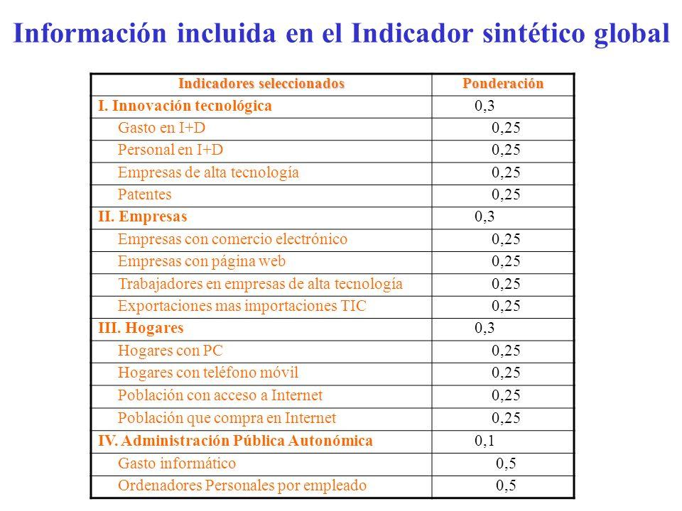 Información incluida en el Indicador sintético global Indicadores seleccionados Ponderación I. Innovación tecnológica0,3 Gasto en I+D0,25 Personal en