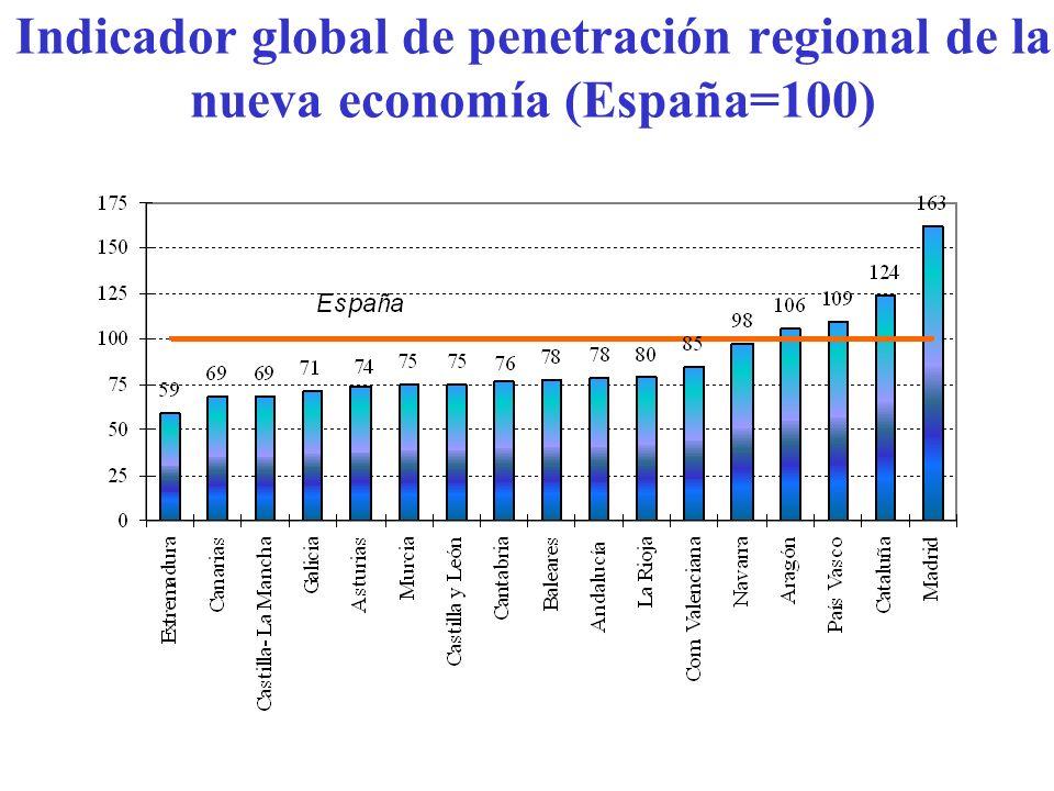 Indicador global de penetración regional de la nueva economía (España=100)