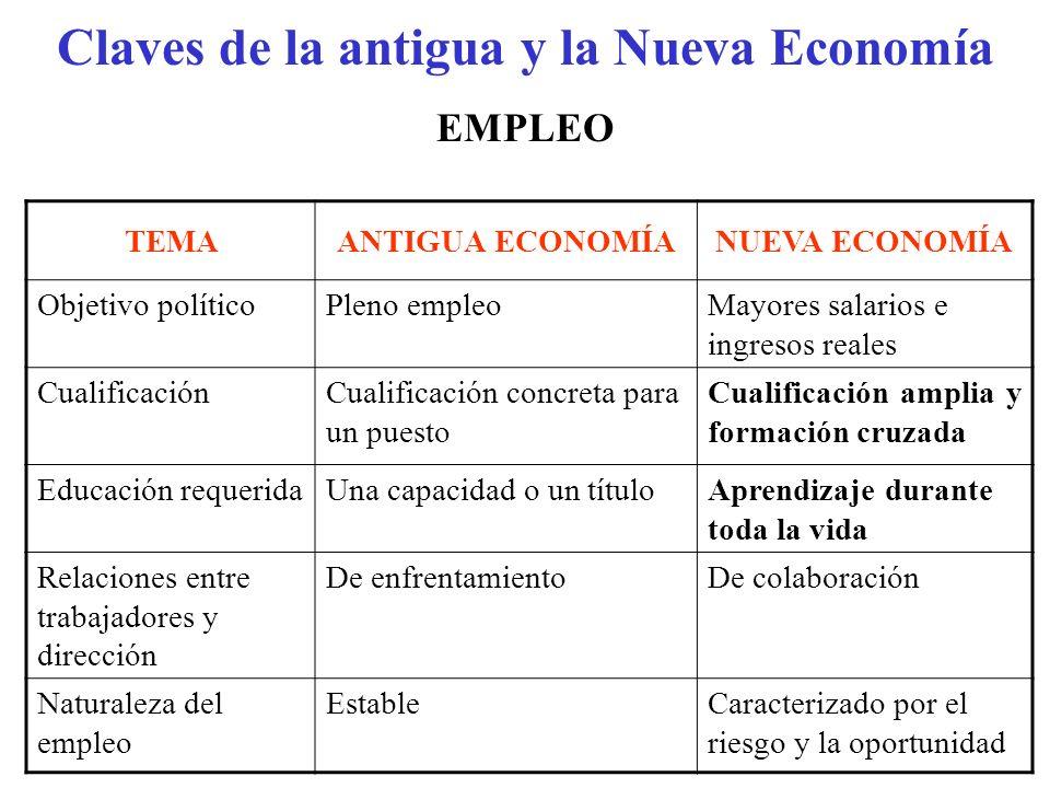 Claves de la antigua y la Nueva Economía TEMAANTIGUA ECONOMÍANUEVA ECONOMÍA Objetivo políticoPleno empleoMayores salarios e ingresos reales Cualificac