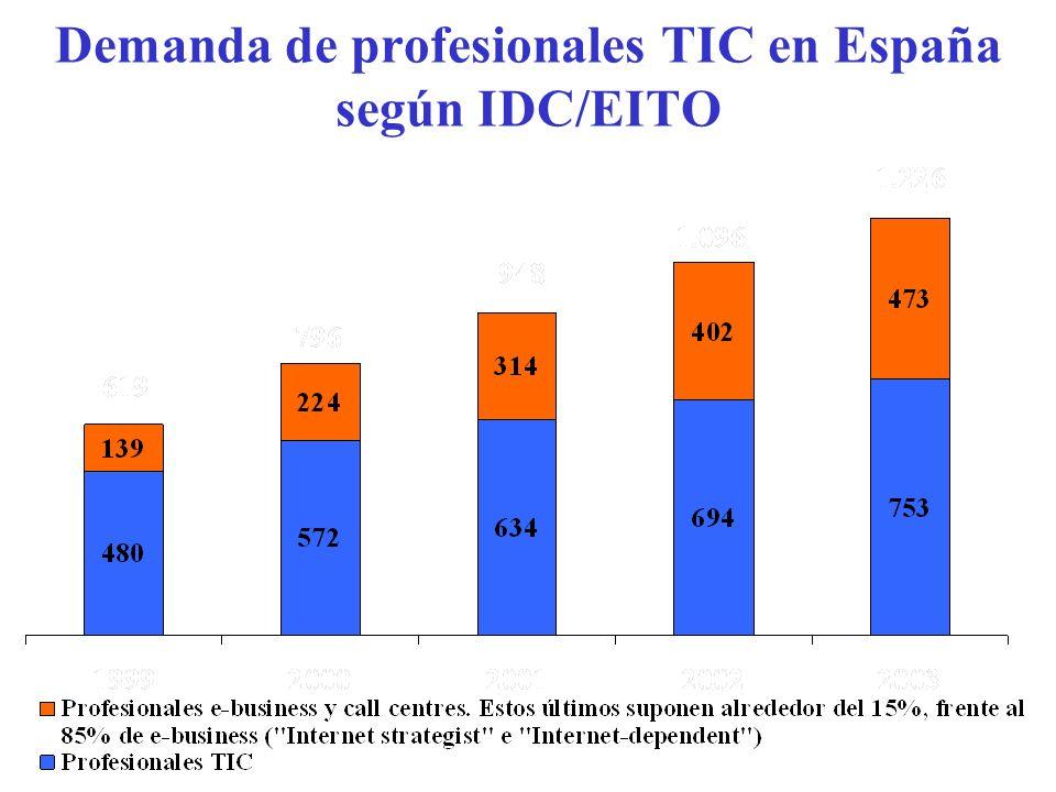 Demanda de profesionales TIC en España según IDC/EITO