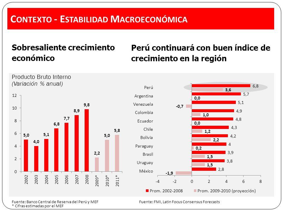 C ONTEXTO - E STABILIDAD M ACROECONÓMICA Sobresaliente crecimiento económico Perú continuará con buen índice de crecimiento en la región Producto Bruto Interno (Variación % anual) Fuente: FMI, Latin Focus Consensus Forecasts Fuente: Banco Central de Reserva del Perú y MEF * Cifras estimadas por el MEF