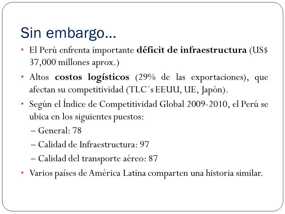 Sin embargo… El Perú enfrenta importante déficit de infraestructura (US$ 37,000 millones aprox.) Altos costos logísticos (29% de las exportaciones), que afectan su competitividad (TLC´s EEUU, UE, Japón).