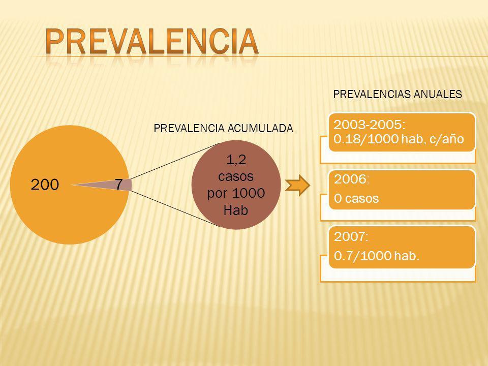 PREVALENCIA ACUMULADA 2003-2005: 0.18/1000 hab, c/año 2006: 0 casos 2007: 0.7/1000 hab.
