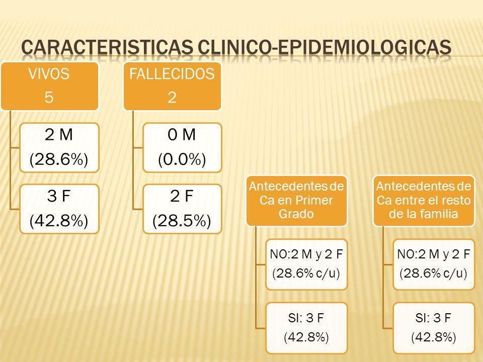 VIVOS 5 2 M (28.6%) 3 F (42.8%) FALLECIDOS 2 0 M (0.0%) 2 F (28.5%) Antecedentes de Ca en Primer Grado NO:2 M y 2 F (28.6% c/u) SI: 3 F (42.8%) Antecedentes de Ca entre el resto de la familia NO:2 M y 2 F (28.6% c/u) SI: 3 F (42.8%)
