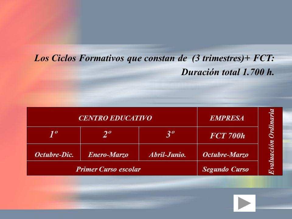 Los Ciclos Formativos que constan de (3 trimestres)+ FCT: Duración total 1.700 h. CENTRO EDUCATIVOEMPRESA 1º2º3º FCT 700h Octubre-Dic.Enero-MarzoAbril