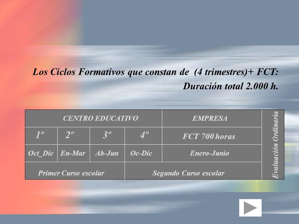 Los Ciclos Formativos que constan de (4 trimestres)+ FCT: Duración total 2.000 h. CENTRO EDUCATIVOEMPRESA 1º2º3º FCT 700 horas Enero-Junio Primer Curs