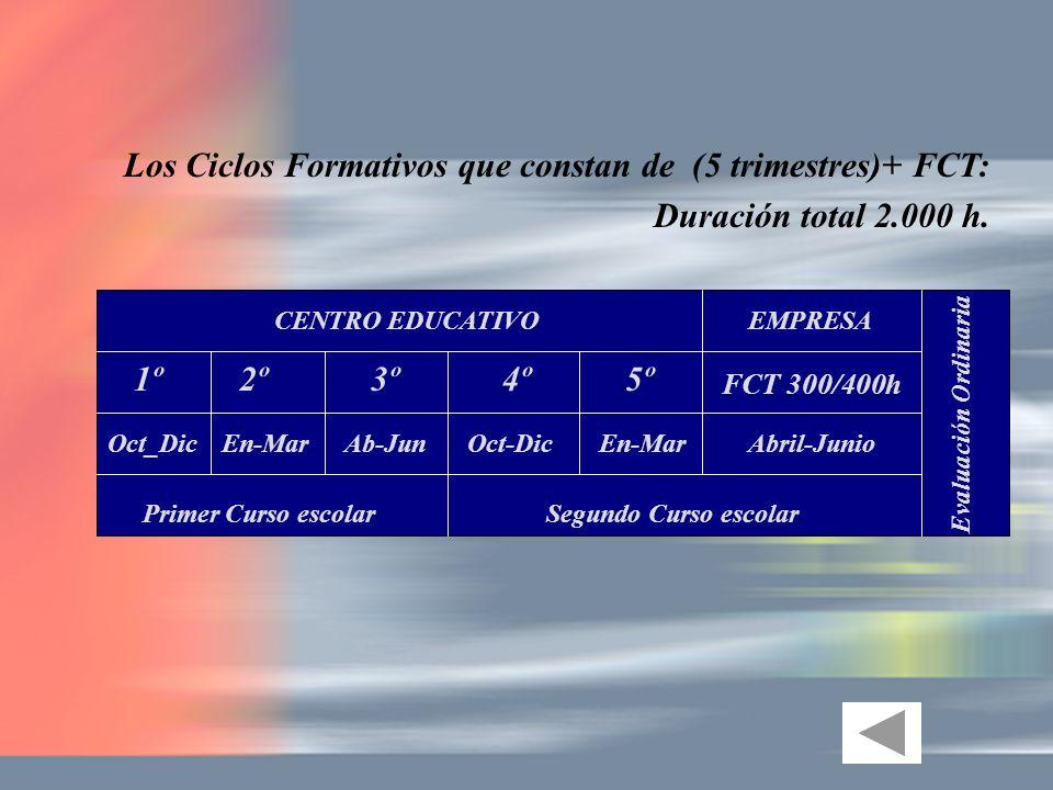 CENTRO EDUCATIVOEMPRESA 1º2º3º FCT 300/400h Abril-Junio Primer Curso escolarSegundo Curso escolar 4º5º Oct_DicEn-MarAb-JunOct-DicEn-Mar Evaluación Ord